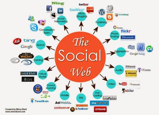 Lợi ích của Social Media SEO