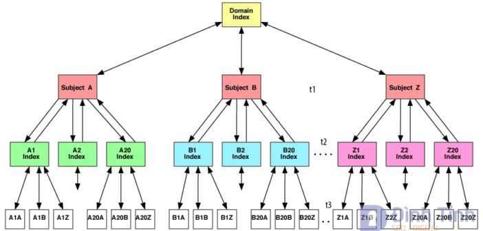 Chia sẻ 4 mô hình Internal Link  Kim Tự Tháp hiệu quả trong SEO