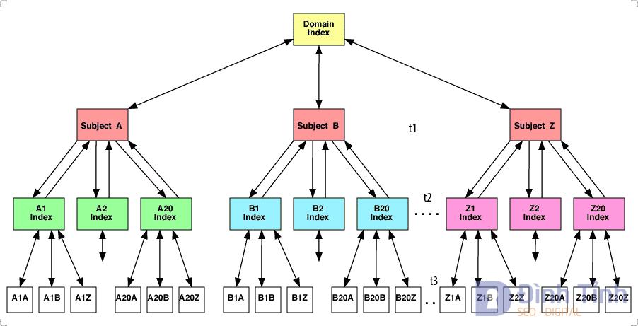 Mô hình internal Link cho Website lớn