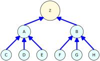Mô hình link Kiêm Tự Tháp