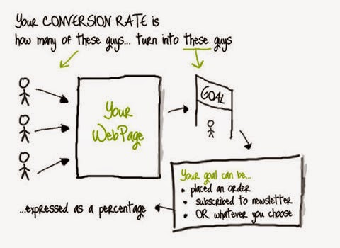Thuật ngữ Conversion Rate trong SEO