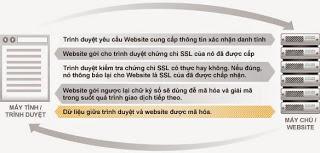 Kết Nối Một Website Đã Được Chứng Thực