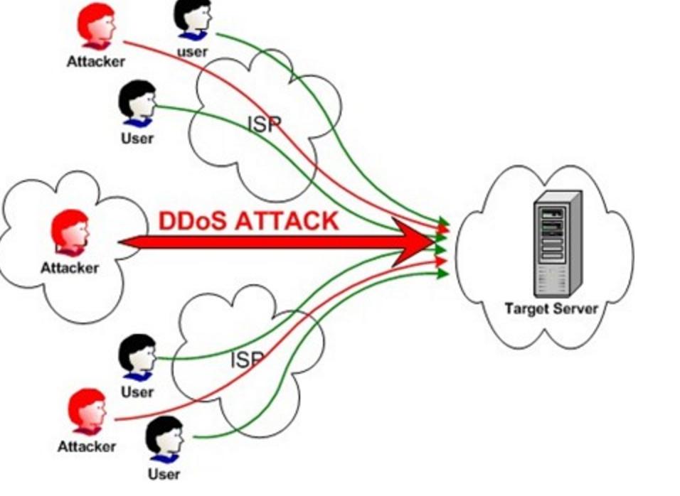 Tác hại của DDos trong SEO