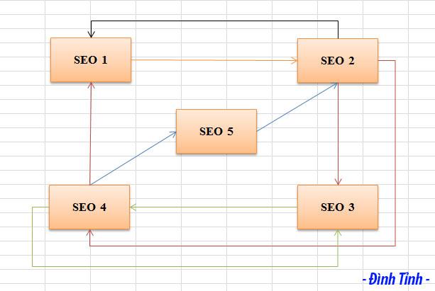 Internal Link cho bài SEO